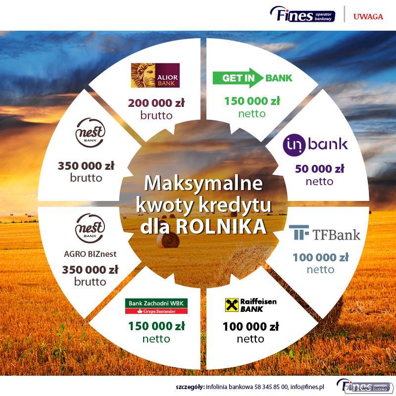 Szybkie kredyty dla rolników - Rawicz, Ostrów Wielkopolski, Kalisz