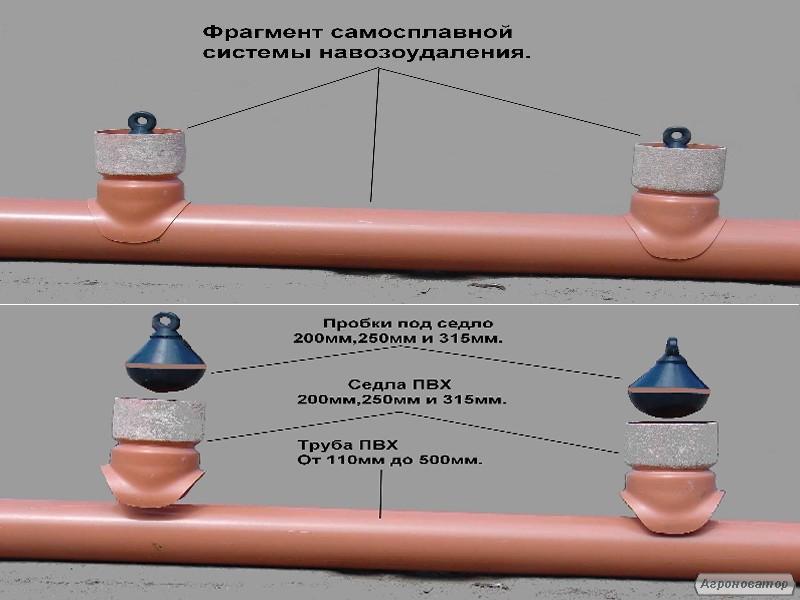 Systemy kanalizacji chlewni